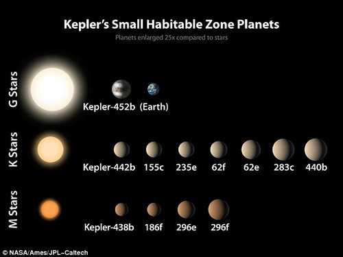NASA phát hiện thêm 104 hành tinh mới - 2