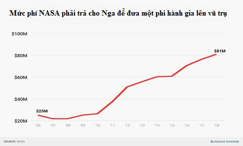 Chi phí tăng theo các năm mà NASA phải trả cho Nga. Ảnh: NASA.