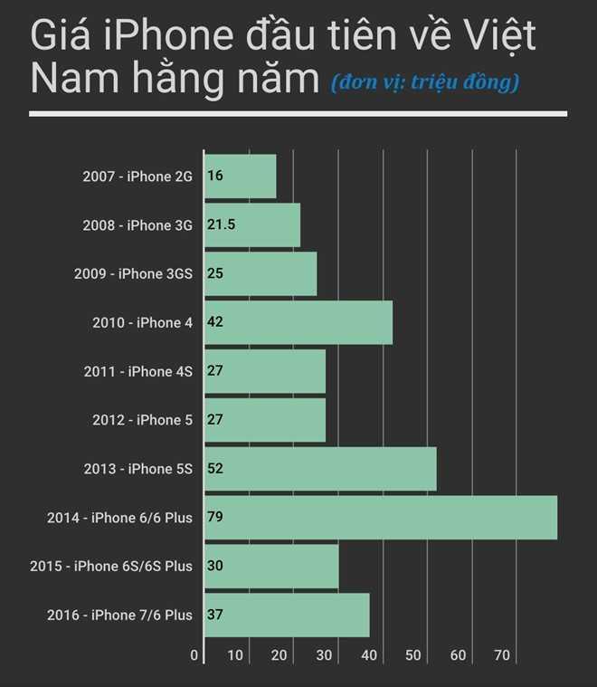 iPhone 7, 7 Plus loan gia tai Viet Nam hinh anh 2