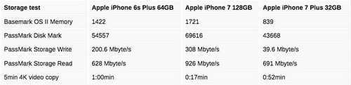 Kết quả thử nghiệm về khả năng lưu trữ của iPhone 7 Plus 32 GB với iPhone 6s Plus 64 GB và iPhone 7 128 GB.