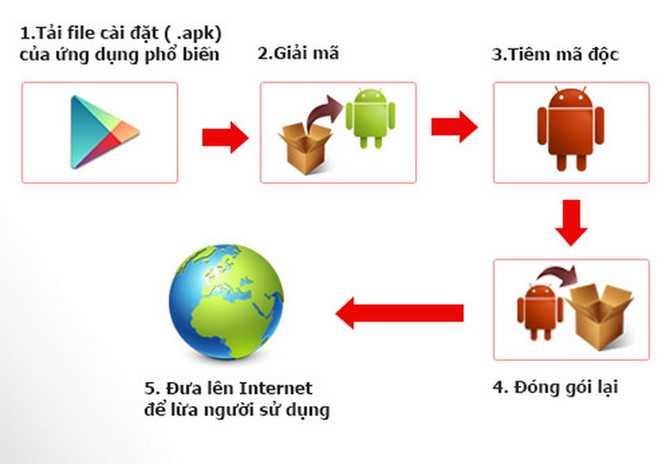 Bkav cảnh báo: mã độc trên smartphone, mật khẩu camera IP ảnh 2
