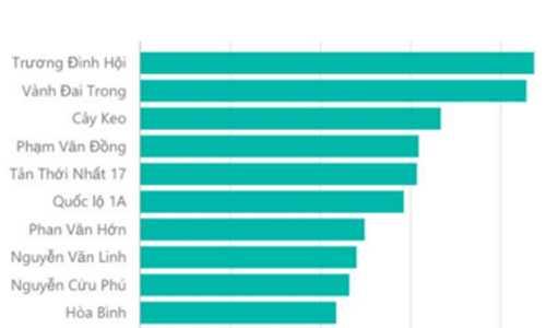 Top 10 tuyến đường trên địa bàn TP HCM xuất hiện tin rao căn hộ giá 600-800 triệu đồng.