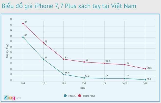 iPhone 7 Jet Black chua len ke da chay hang o Viet Nam hinh anh 2