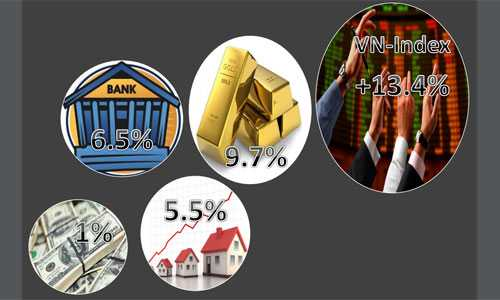 Bảng so sánh tỷ suất sinh lời các kênh đầu tư do Maybank Kim Eng công bố dựa trên nguồn tổng hợp từ Bloomberg.