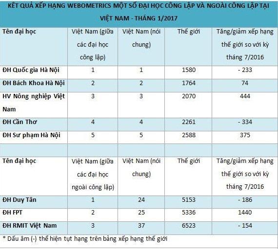 Top 30 trường Đại học hàng đầu Việt Nam năm 2017
