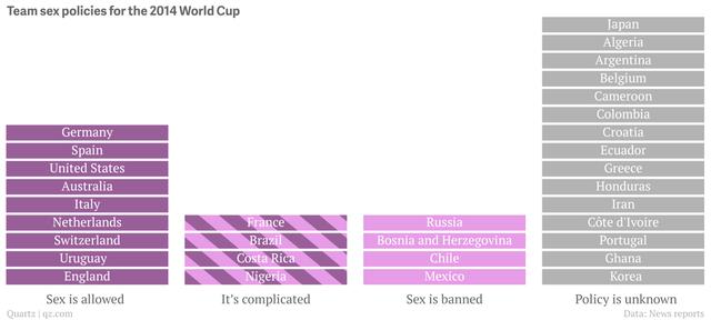 Bảng danh sách các đội bóng được phép hay bị cấm hoạt động tình dục
