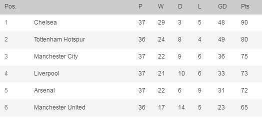 Hinh anh Man City, Liverpool, Arsenal se phai da play-off tranh suat du Champions League theo kich ban nao?