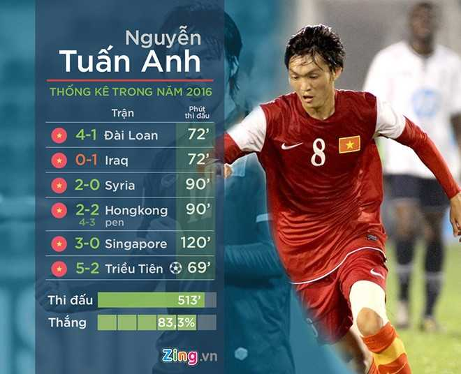 HLV Huu Thang tiet lo ly do khien Tuan Anh lo AFF Cup hinh anh 1