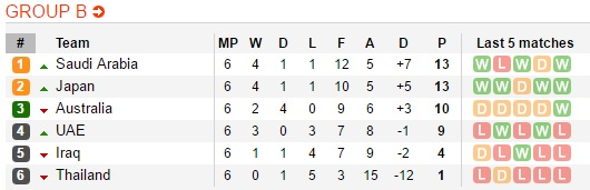 Kiatisak cúi đầu nhận lỗi sau trận thua thảm ở vòng loại World Cup - Ảnh 4.