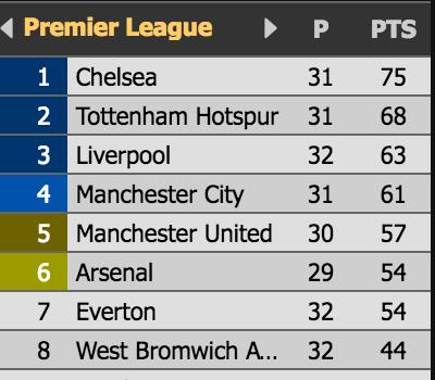 Hinh anh Arsenal, Man City, Liverpool 'mat an mat ngu' vi Leicester va MU? 6