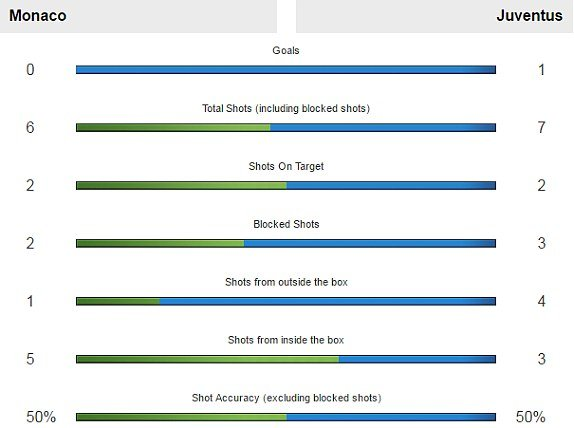 Hinh anh Link xem truc tiep Monaco vs Juventus Ban ket Cup C1 chau Au 2017 9