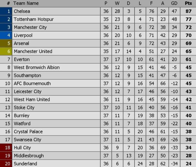 Hinh anh Video ket qua Stoke vs Arsenal: Arsenal quyet bam duoi top 4