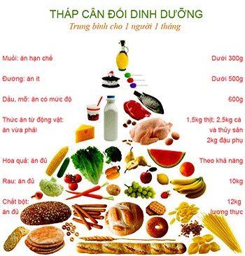 Tuân thủ chế độ ăn uống theo tháp dinh dưỡng là lời khuyên để có một làn da khỏe mạnh và không bị mụn.