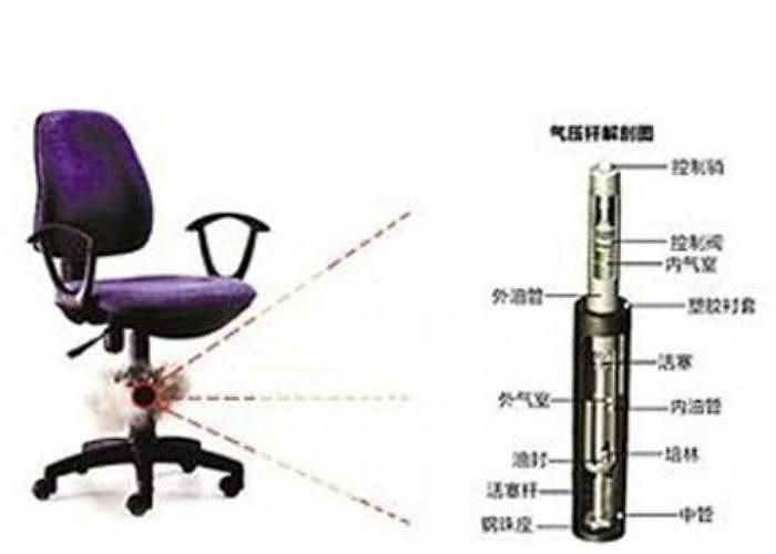 Báo Dongnan Daily News cho biết, các loại ghế nâng bằng khí trên thị trường hiện nay sử dụng cấu trúc xi lanh khí để điều chỉnh độ cao thấp phù hợp với trọng lượng của người ngồi. Tuy nhiên, chất lượng sản phẩm kém có thể gây hại cho người dùng.