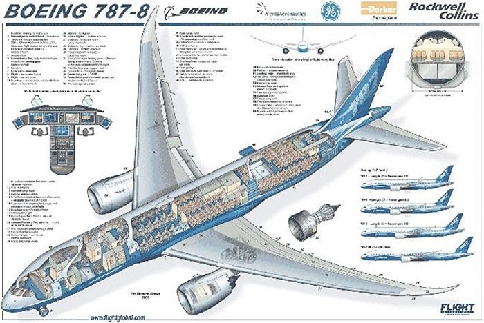 Để thu xếp tài chính cho thương vụ mua chiếc siêu máy bay của  Boeing, Vietnam Airlines từng ký hợp dồng tín dụng 100 triệu USD với Eximbank. Theo trang web của Eximbank, Vietnam Airlines dự kiến sẽ mở rộng đội bay lên đến 115 chiếc vào năm 2015