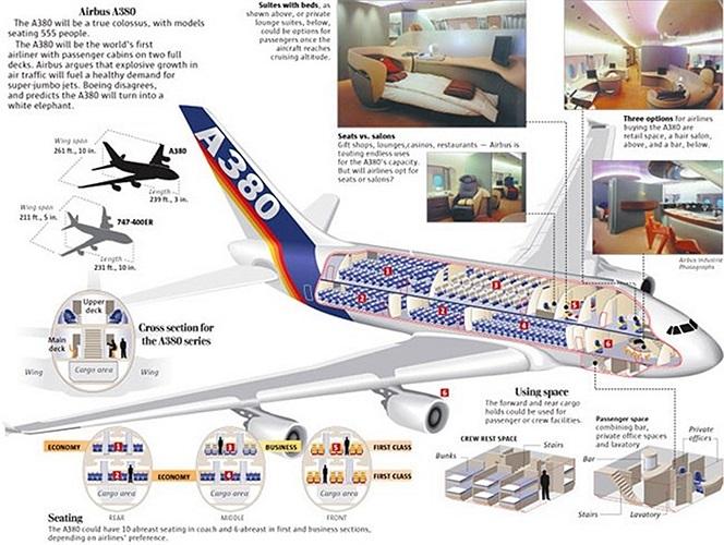 Airbus A380 có hai tầng, bốn động cơ, được bay thử lần đầu tiên vào ngày 27/4/2005 từ Toulouse, Pháp. Sau 15 tháng thử nghiệm, Airbus đã lần đầu cho phép A380 thực hiện các chuyến bay thương mại vào đầu năm 2007.