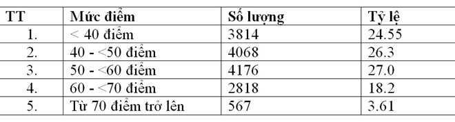 Thống kê điểm thi môn Ngoại ngữ.