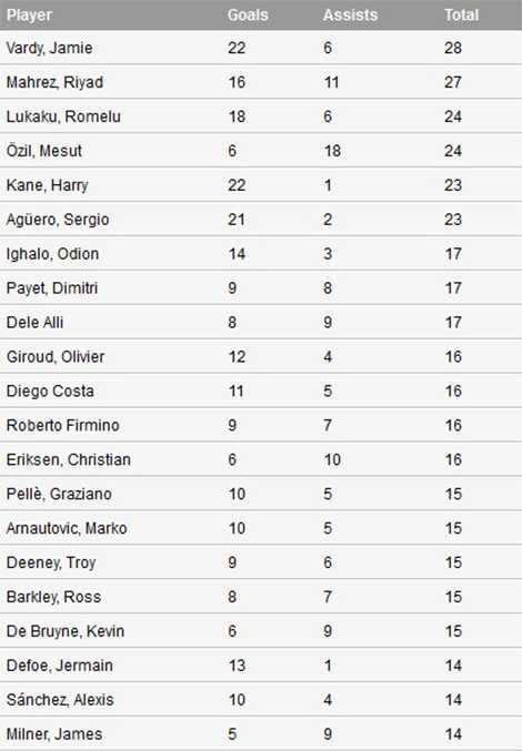 Danh sách những cầu thủ đóng góp trực tiếp vào nhiều bàn thắng nhất tại Premier League 2015/16