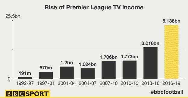 Giá bản quyền truyền hình giải Ngoại hạng Anh qua các thời kỳ (Nguồn: BBC Sport)