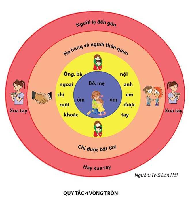 Quy tắc 4 vòng tròn nêu rõ việc hành vi nào trẻ em được làm, hành vi nào không nên làm. Với bố mẹ, con được ôm; ông bà nội, ngoại, anh chị em ruột được khác tay; họ hàng thân quen chỉ được bắt tay; người lạ đến gần hãy xua tay.