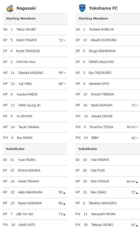 Danh sách đăng ký thi đấu của Yokohama trận đấu này.