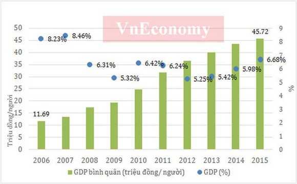 10 năm qua, GDP của Việt Nam đã có bước tăng trưởng tới hơn 4 lần. Nếu như năm 2006, quy mô GDP chưa đến 1 triệu tỷ đồng, thì đến năm 2015, quy mô của nền kinh tế đã lên tới gần 4,2 triệu tỷ đồng.    Giai đoạn 2006-2010, mặc dù quy mô kinh tế năm 2010 tăng gấp 2 lần năm 2006 nhưng tốc độ tăng trưởng thấp hơn nhiều so với giai đoạn trước.    Từ năm 2011 đến nay, do ảnh hưởng của khủng hoảng và suy thoái kinh tế toàn cầu cùng với sự mất cân đối trong nhiều năm của nội tại nền kinh tế, tốc độ tăng trưởng kinh tế của nước ta thậm chí còn thấp hơn giai đoạn 2006-2010.    Từ năm 2008, Việt Nam đã chính thức trở thành quốc gia có thu nhập trung bình với GDP bình quân đầu người đạt 1.145 USD.    Đến năm 2013, GDP bình quân đầu người của Việt Nam tăng lên 1.908 USD, tuy nhiên với mức bình quân này, Việt Nam tiếp tục thuộc nhóm nước có thu nhập trung bình thấp và ngang bằng mức GDP bình quân đầu người của Malaysia năm 1987, Thái Lan năm 1992, Indonesia năm 2007, Phillippines năm 2008 và của Hàn Quốc trong năm đầu thập niên 80 - Nguồn: Tổng cục Thống kê.