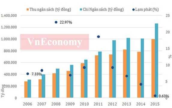 Năm 2015, lần đầu tiên chi ngân sách nhà nước đã vượt 1,2 triệu tỷ đồng. Năm qua, Chính phủ đã bổ sung số thực hiện vốn ODA tăng 30.000 tỷ đồng, tăng bội chi ngân sách nhà nước lên mức 6,11%GDP.    Trong 10 năm qua, mức thu ngân sách đã tăng khoảng 3,5 lần, trong khi mức chi thì tăng khoảng 4 lần.    Trong khi đó, lạm phát trong những năm qua đã giảm tốc mạnh mà đỉnh điểm là mức tăng 0,63% trong năm 2015. Trong giai đoạn 2006-2011, mức lạm phát năm 2008 và 2011 cho thấy những bất ổn đỉnh điểm khó khăn nền kinh tế trước cuộc khủng hoảng tài chính toàn cầu tác động đến kinh tế Việt Nam.    Bên cạnh đó, việc điều hành chính sách chưa đủ phù hợp cũng là nguyên nhân khiến lạm phát cao. Để ổn định lạm phát, Việt Nam đã phải nhiều năm đặt mục tiêu ổn định kinh tế vĩ mô lên hàng đầu khiến tốc độ tăng trưởng kinh tế nhiều năm liền ở mức thấp - Nguồn: Tổng cục Thống kê.
