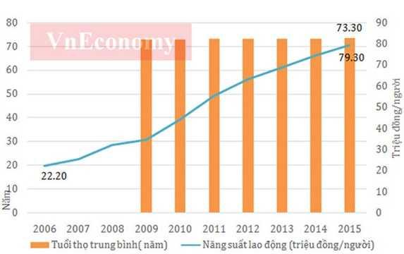 10 năm qua, năng suất lao động đã có sự tăng trưởng khá mạnh, từ mức hơn 22 triệu đồng/người thì sau 10 năm đã lên gần 80 triệu đồng/người.    Cùng với sự phát triển kinh tế, năng suất lao động <a href='http://vtc.vn/xa-hoi.2.0.html' >xã hội</a> của nước ta cũng được nâng lên nhưng vẫn ở mức thấp so với các nước trong khu vực.    Tuy nhiên, xét về tốc độ tăng năng suất lao động xã hội, Việt Nam là nước có tốc tăng năng suất lao động cao hơn nhiều so với Indonesia, Hàn Quốc và Thái Lan - Nguồn: Tổng cục Thống kê.