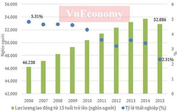 10 năm qua, năng suất lao động đã có sự tăng trưởng khá mạnh, từ mức hơn 22 triệu đồng/người thì sau 10 năm đã lên gần 80 triệu đồng/người.    Cùng với sự phát triển kinh tế, năng suất lao động xã hội của nước ta cũng được nâng lên nhưng vẫn ở mức thấp so với các nước trong khu vực.    Tuy nhiên, xét về tốc độ tăng năng suất lao động xã hội, Việt Nam là nước có tốc tăng năng suất lao động cao hơn nhiều so với Indonesia, Hàn Quốc và Thái Lan - Nguồn: Tổng cục Thống kê.