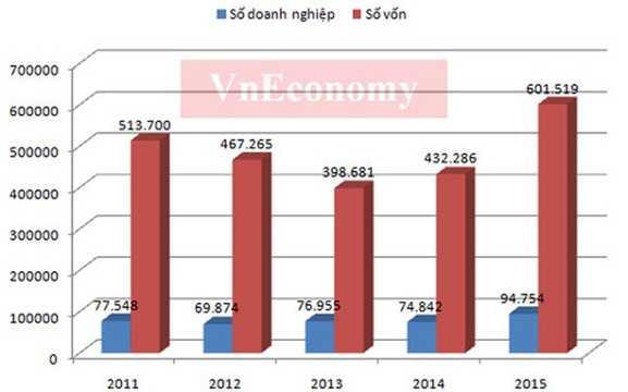 Số doanh nghiệp và số vốn (tỷ đồng) giai đoạn 2011 - 2015 - Nguồn: Cục Quản lý đăng ký <a href='http://vtc.vn/kinh-te.1.0.html' >kinh doanh</a> - Bộ Kế hoạch và Đầu tư.
