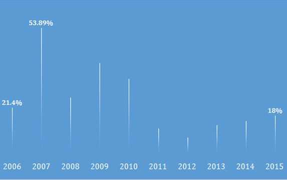 Giai đoạn 2006- 2010 nhìn chung tốc độ tăng trưởng tín dụng là cao, thậm chí tăng trưởng tín dụng năm 2007 lên tới gần 54%. Tuy nhiên, trước những biến động từ cuộc khủng hoảng tài chính toàn cầu và chính sách ưu tiên ổn định vĩ mô, tốc độ tăng trưởng tín dụng từ năm 2011 - 2013 ở mức thấp và bắt đầu tăng tốc từ 2014 với mức 18% năm 2015.    Tính đến tháng 11/2015, quy mô tín dụng với nền kinh tế hơn 4,586 triệu tỷ đồng - Nguồn: Ngân hàng Nhà nước.