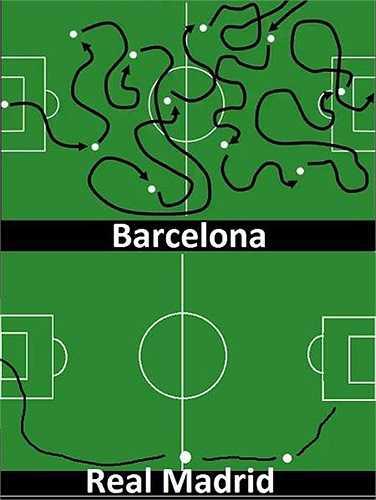 Sự khác biệt giữa cách chơi của Barca và Real