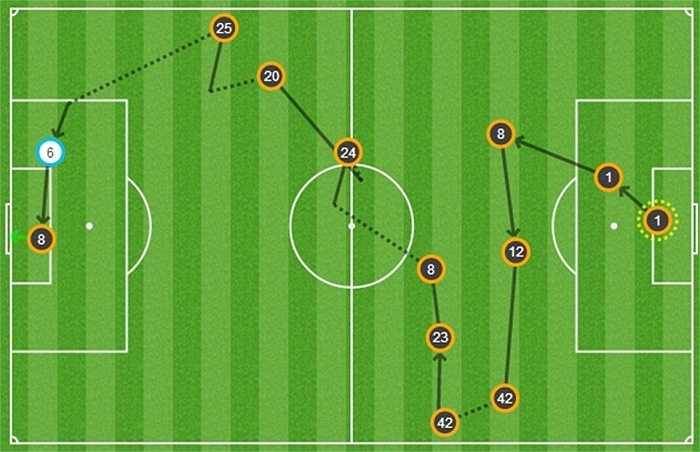Toàn cảnh tình huống mở tỉ số của Juan Mata ở phút 17.