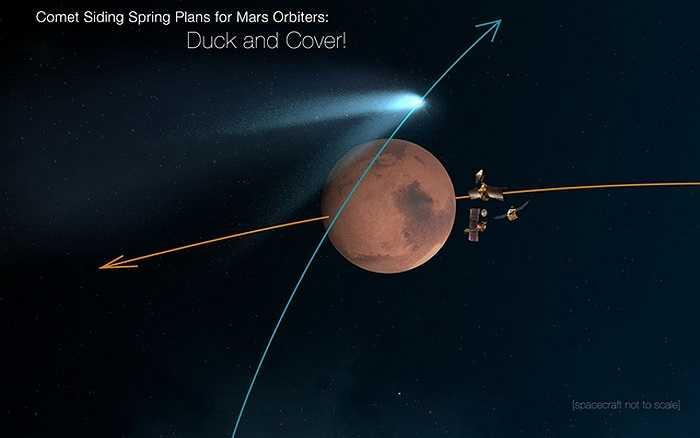 Vào lúc 1h27' sáng 21/10 (giờ Việt Nam), ngoài vũ trụ đã xảy ra cảnh tượng triệu năm mới có một lần khi sao chổi Siding Spring (C/2013 A1) bay sượt qua Sao Hỏa ở khoảng cách chỉ 141.600 km. Sơ đồ quỹ đạo của sao chổi Siding Spring (màu xanh) và sao Hỏa.