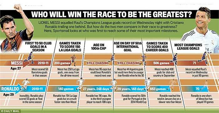 Hành trình chinh phục các kỷ lục của Ronaldo và Messi trong 5 mùa giải qua