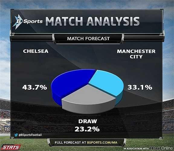 Khảo sát dự đoán kết cục của trận Chelsea - Man City.