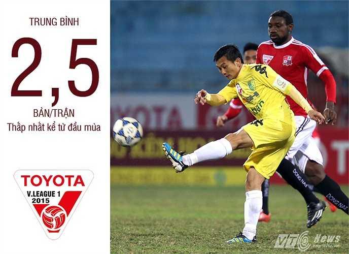 Trung bình 2,5 bàn/trận. (Ảnh: Quang Minh)