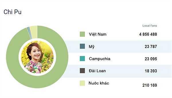Hiện tại, Chi Pu cũng không thua kém 'đàn anh, đàn chị' với fanpage 5.106.800 lượt thích. Nguồn: Đất Việt