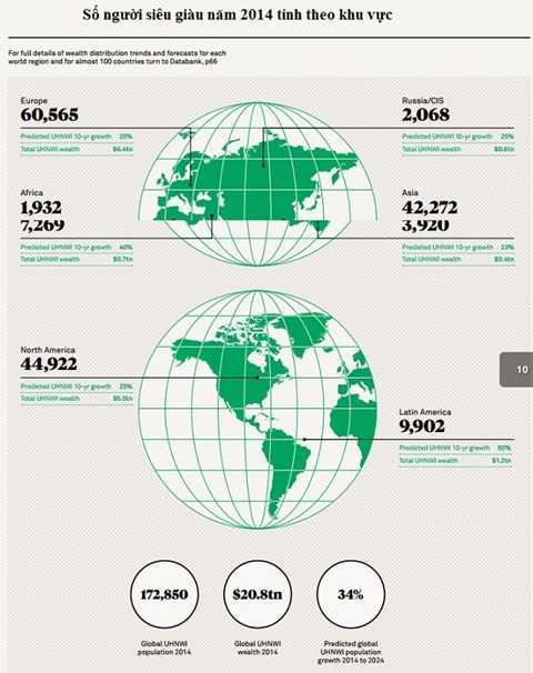 Việt Nam sẽ có 3 tỷ phú đôla vào năm 2024