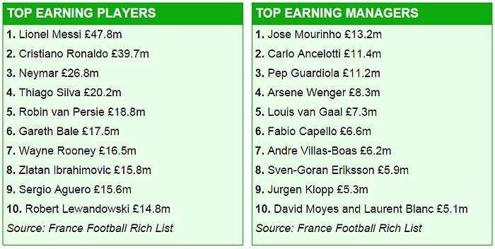 Danh sách cụ thể nhưng cầu thủ, HLV có thu nhập cao nhất làng túc cầu thế giới.