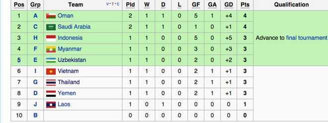 Bảng xếp hạng tạm thời các đội nhì bảng vòng loại U23 châu Á 2016 sau lượt trận ngày 27/3.