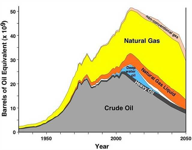 Cạn kiệt nguồn dầu khí. Dầu khí - 'vàng đen' của Trái đất và cũng là một trong những nguyên liệu quan trọng nhất của nhiều ngành nghề. Chính vì thế, nếu tài nguyên này cạn kiệt, kinh tế thế giới sẽ rất khó khăn để phát triển và kéo theo sự tụt hậu của công nghệ cũng như xã hội loài người
