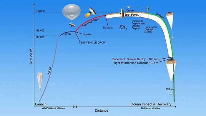 Sau khi rơi, những chiếc dù sẽ chìm xuống đáy biển. Trong các cuộc thử nghiệm trên Trái Đất, NASA đưa tàu vũ trụ lên độ cao 55.000 km so với bề mặt Trái Đất. Trong ảnh là quy trình bay và hạ cánh của tàu vũ trụ.