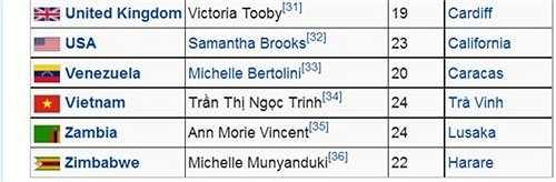 Năm ngoái, tên của Ngọc Trinh xuất hiện trên wikipedia, sẽ đại diện Việt Nam tham dự Hoa hậu quốc tế. Tuy nhiên bà Thuý Nga, đơn vị nắm bản quyền cuộc thi đã cho rằng đây là một thông tin khá 'nực cười'.