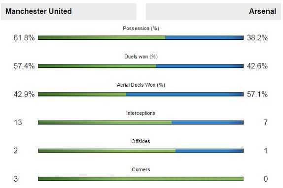 Man Utd vượt trội Arsenal