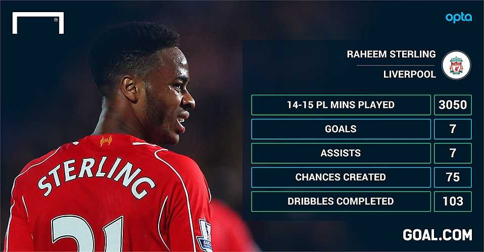 Việc Sterling đến Man City cũng giúp đội bóng này đảm bảo được số lượng cầu thủ được đào tạo tại Anh theo quy định của UEFA, FA.