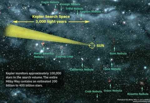 Ống kính thiên văn Kepler có thể theo dõi khoảng 100.000 ngôi sao trong Dải Ngân Hà với khoảng cách tìm kiếm lên đến 3.000 năm ánh sáng