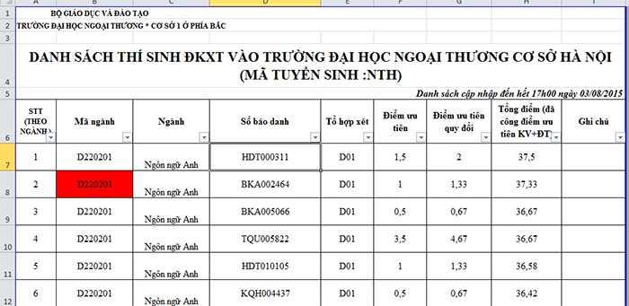 Hiện tại, thí sinh có điểm số cao nhất nộp vào ĐH Ngoại thương là 37,5 điểm