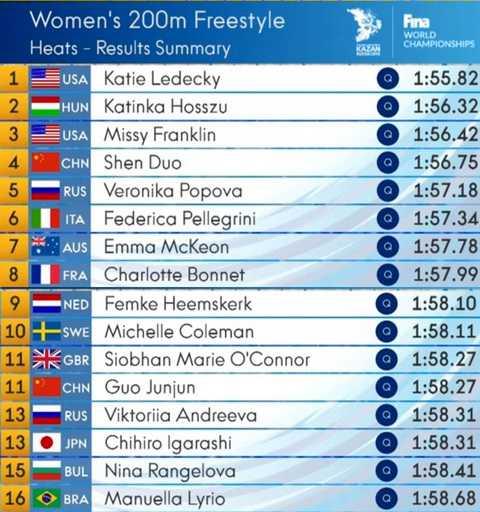Top 16 VĐV có thành tích tốt nhất vòng loại 200m tự do nữ.