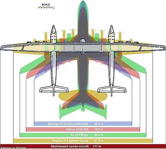 Chiều dài sải cánh của Stratolaunch so với các máy bay dân dụng lớn nhất hiện nay